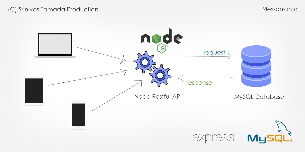 Node Express MySQL RESTful