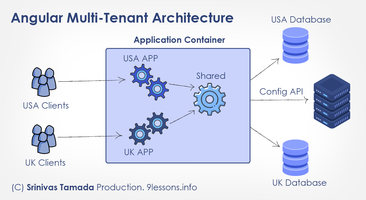 Angular Multi Tenant Project