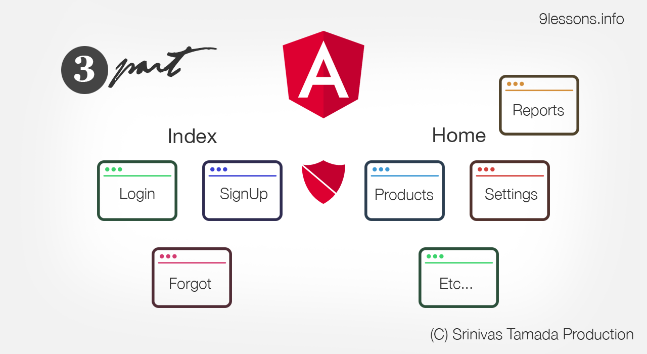 Angular Dynamic Routes for user profiles