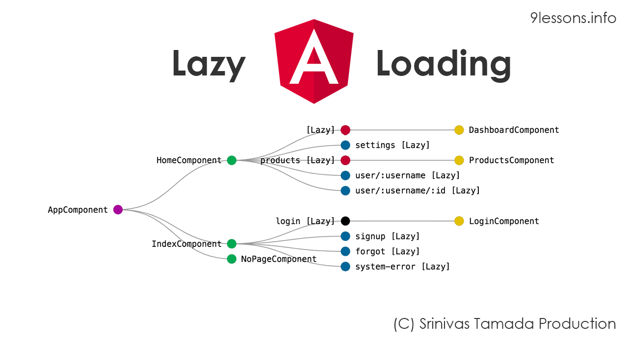 Angular Routing with Lazy Loading Design Pattern