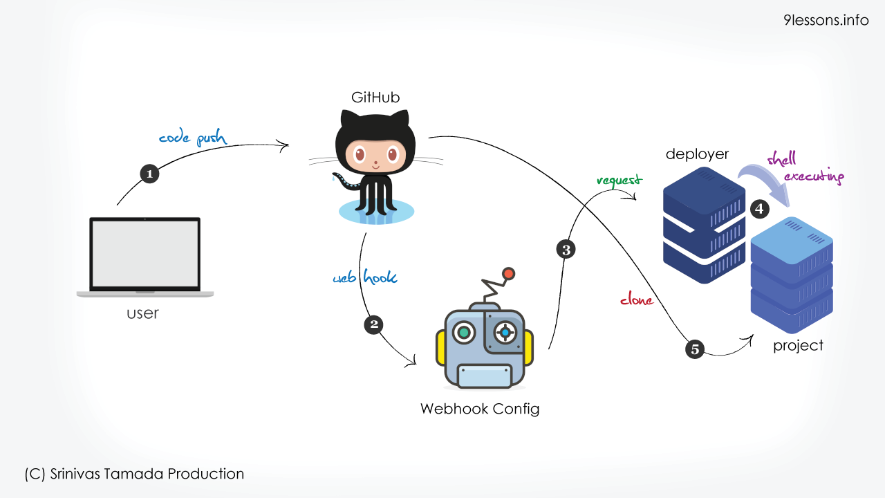 Automated Deployment of PHP Application using Github Push.