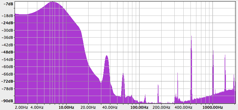 Raw ligo data spectrum