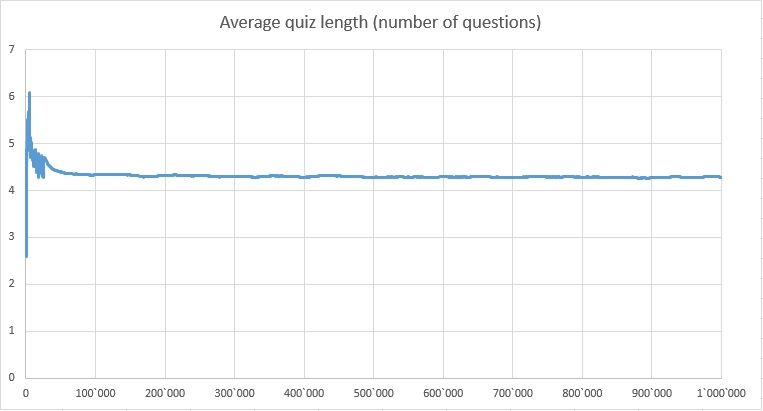 Average Quiz Length