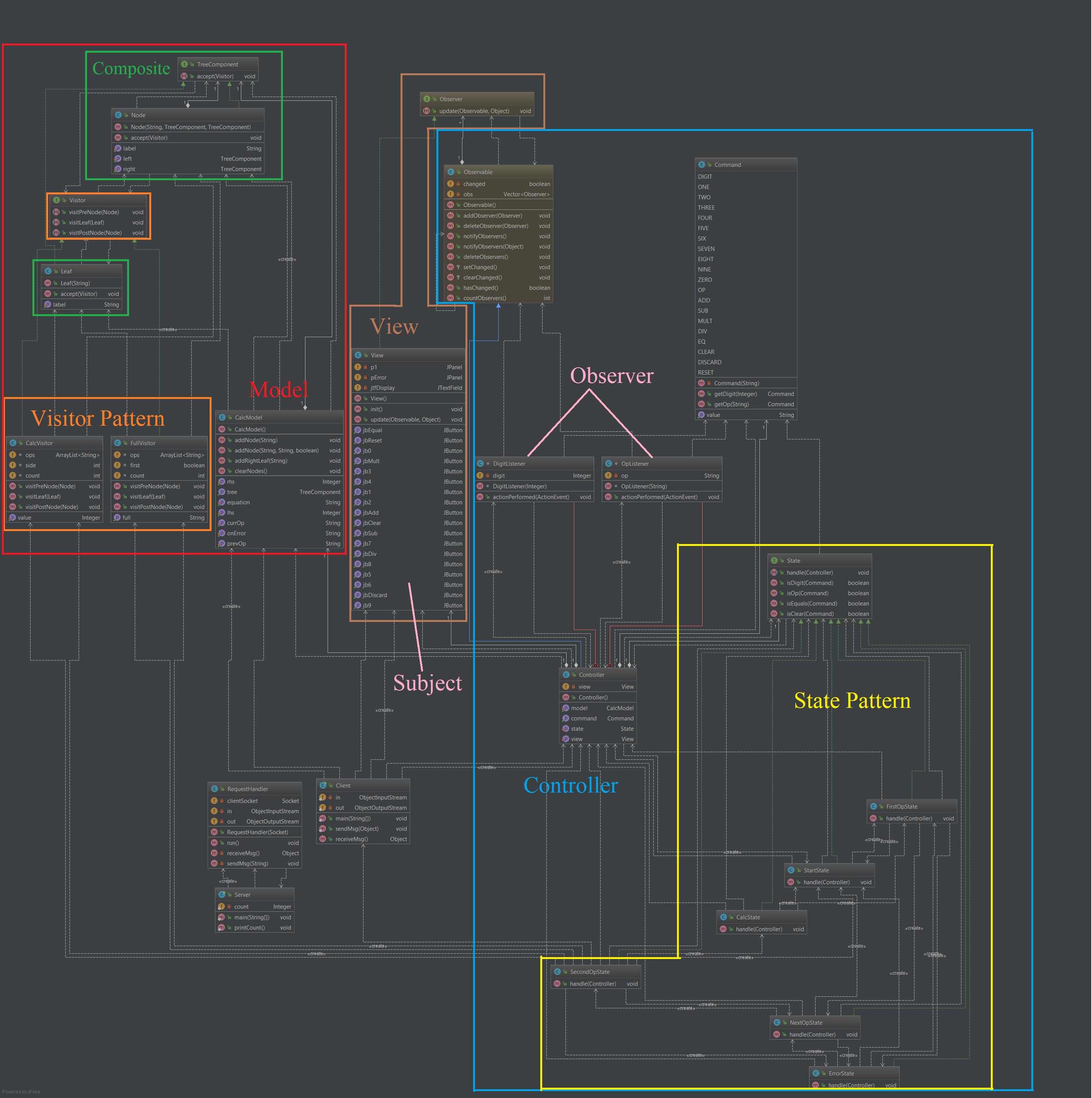 GitHub - srp324/mvc-client-server-calculator: A simple ...