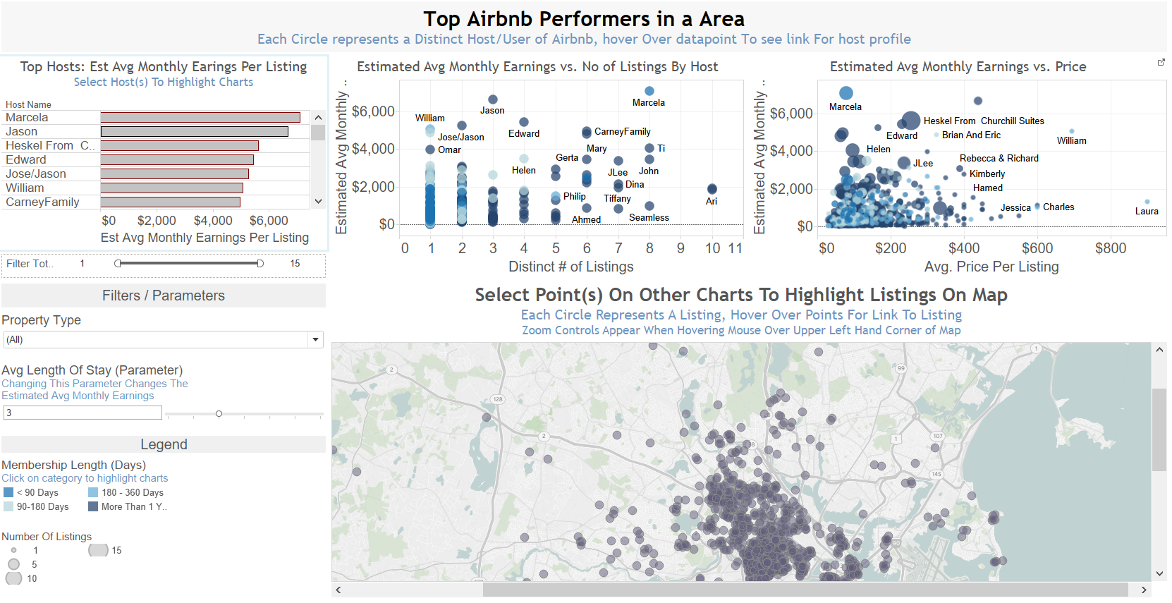 Airbnb Top Performance