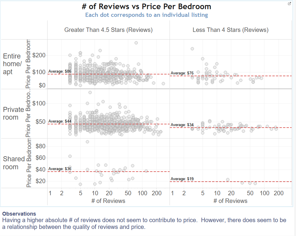 Review Versus Price Analysis