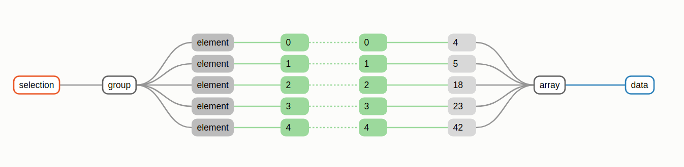 maching data array and dom array