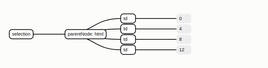 parent node is html