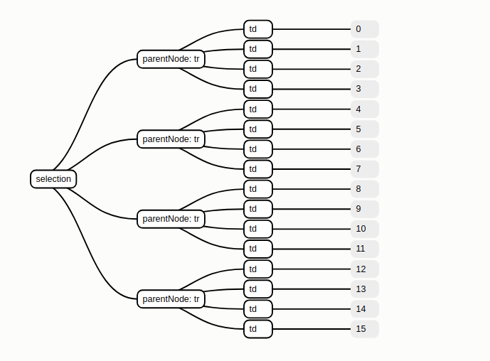 nested selection