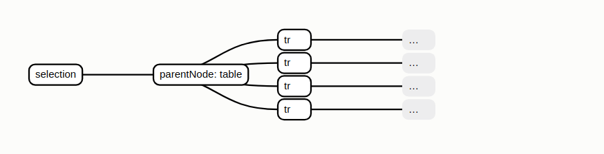 choose parent node before append operation