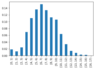 concurrent viewers histogram