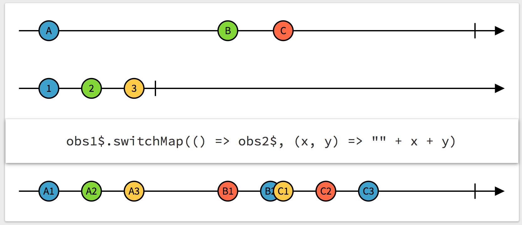 Example switchMap