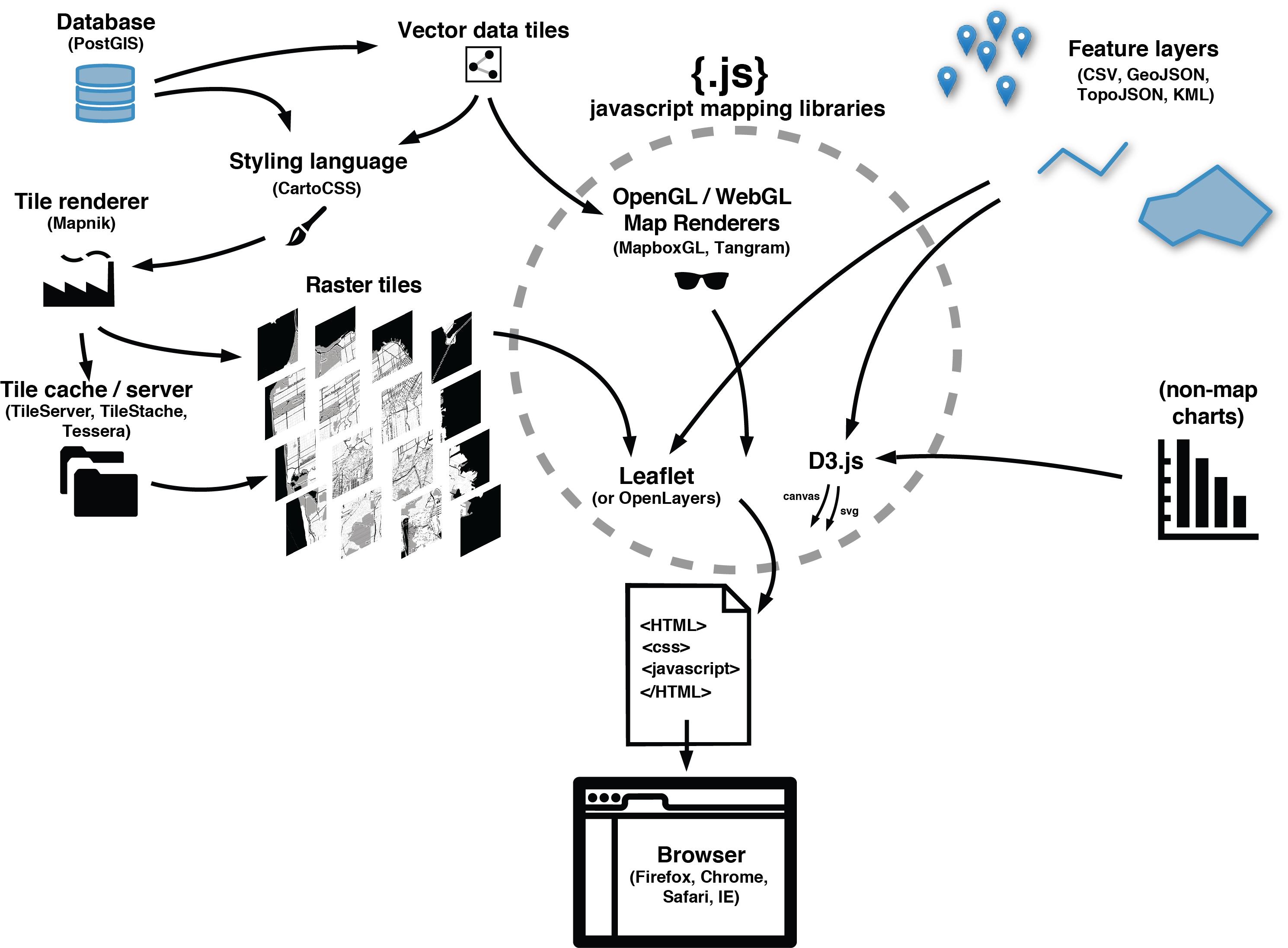 GitHub - stamen/spatial-dataviz-for-data-scientists: Spatial Data