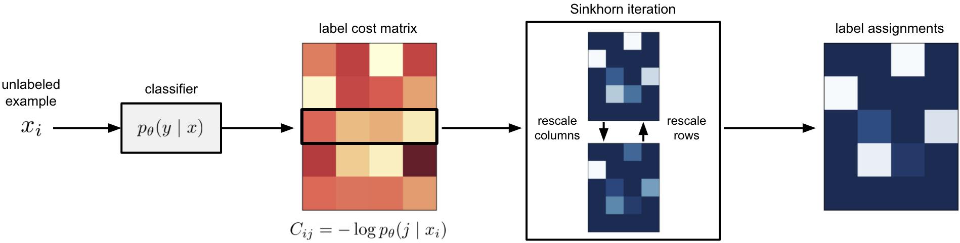 Schematic illustration of Sinkhorn Label Allocation