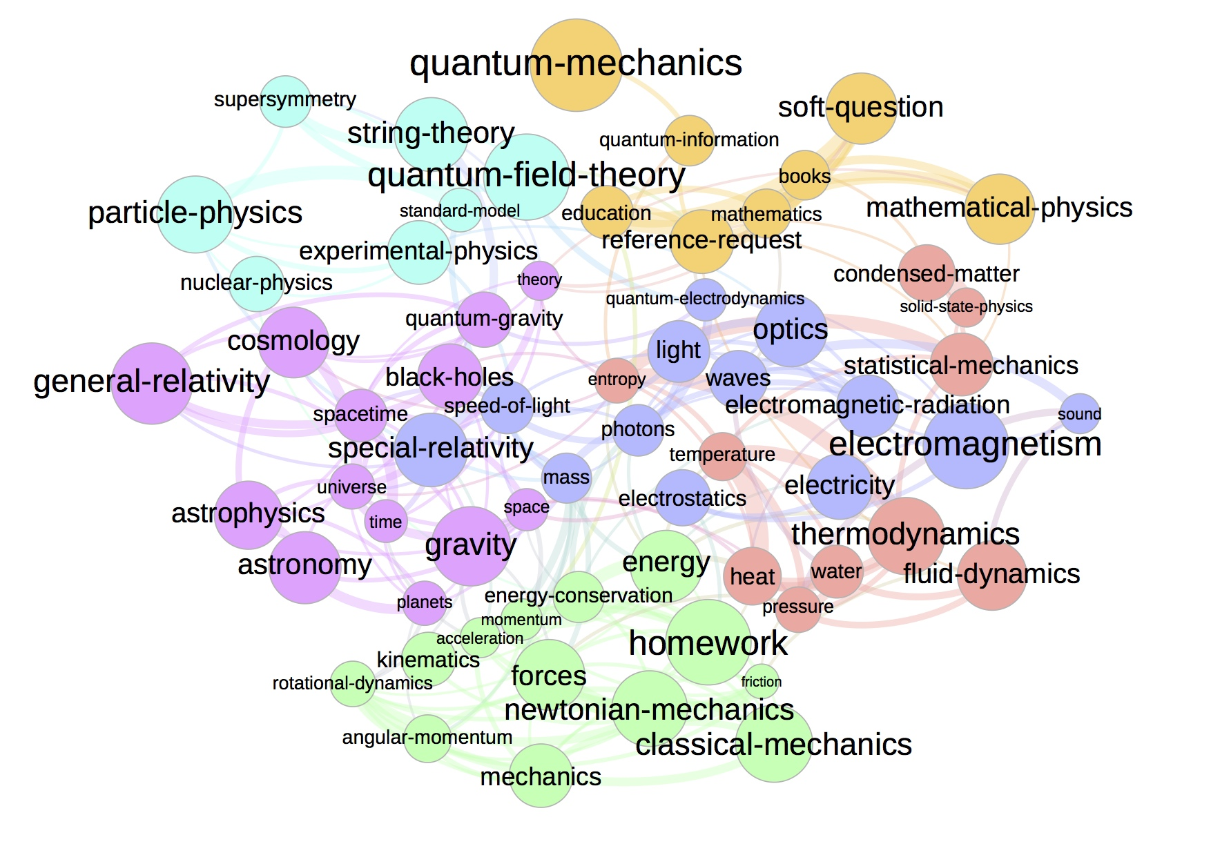 Tag Map of Physics.SE