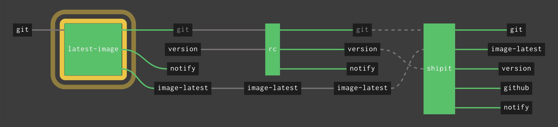 GitHub - starkandwayne/pipeline-templates: Generalized