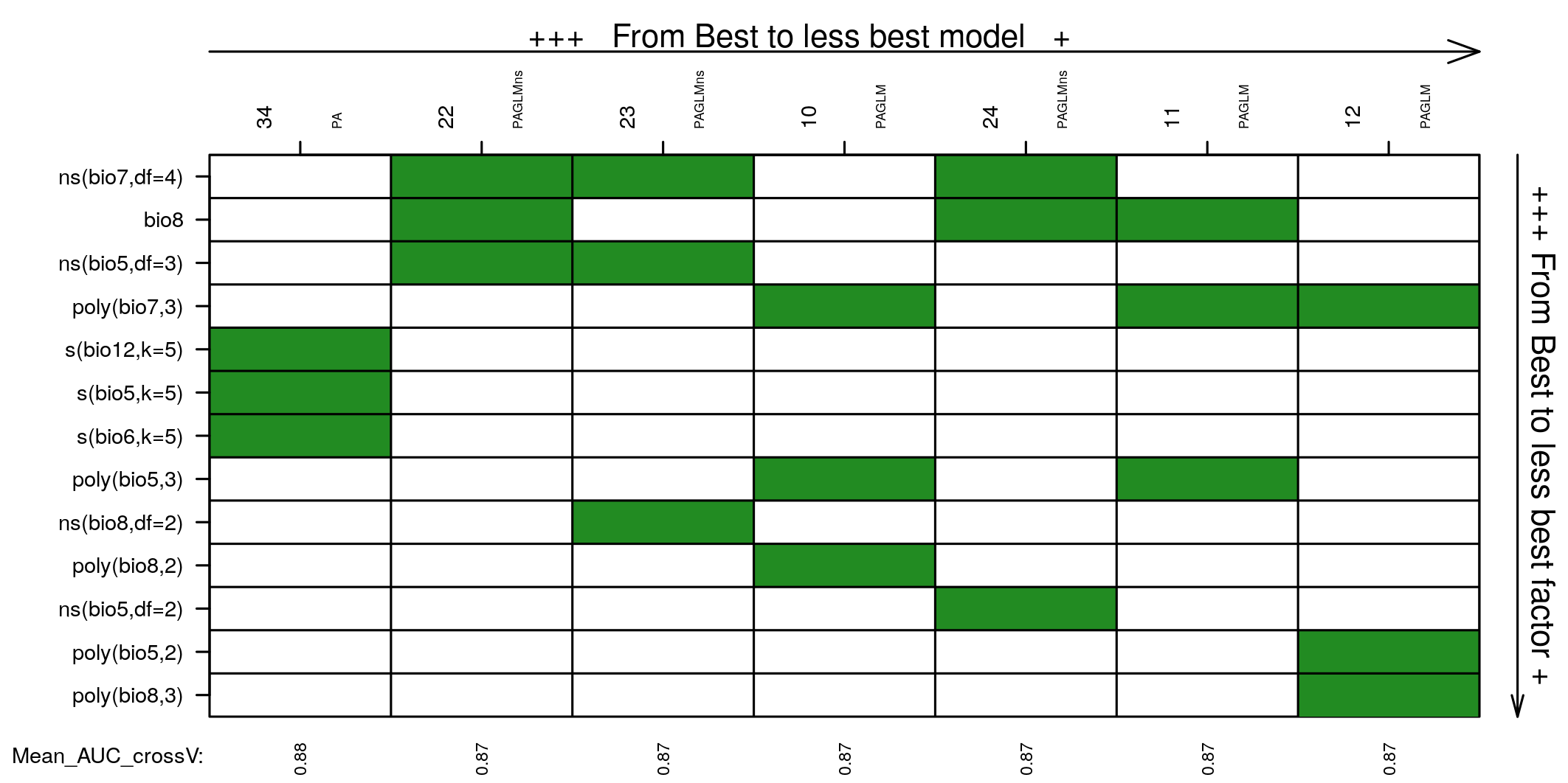 Models and covariates in models not statistically different from the best one. Covariates are ordered based on occurrence in the models selected.