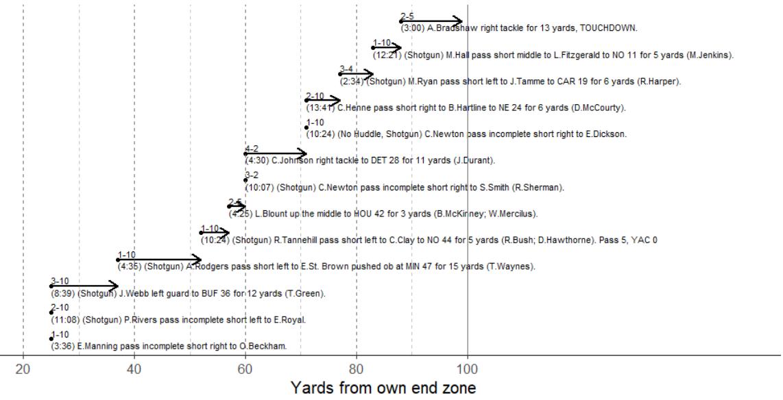 R for NFL analysis   Statsbylopez