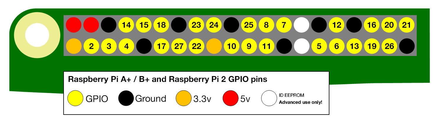 Raspberry Pi GPIO pin numbers