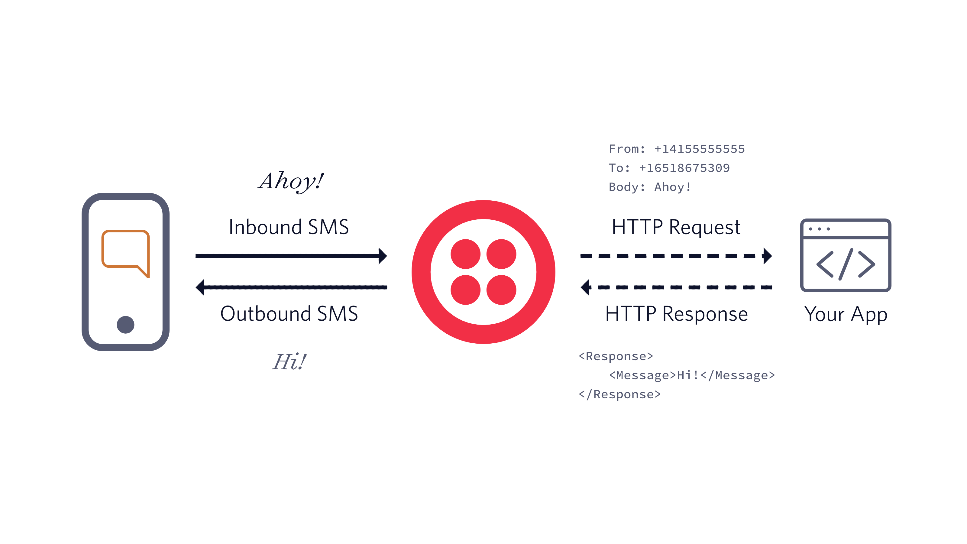 Diagram showing the webhook flow for twilio numbers