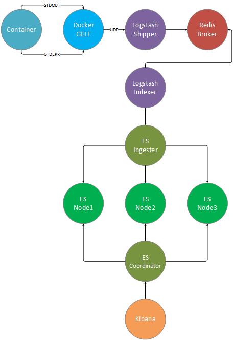 GitHub - stefanprodan/dockelk: ELK log transport and aggregation at