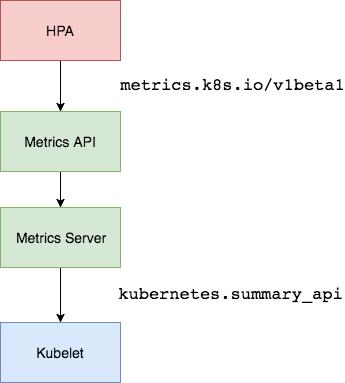 Metrics-Server