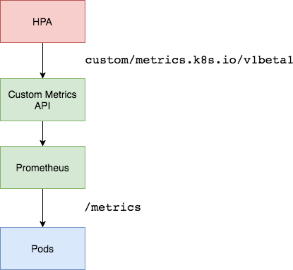 Custom-Metrics-Server