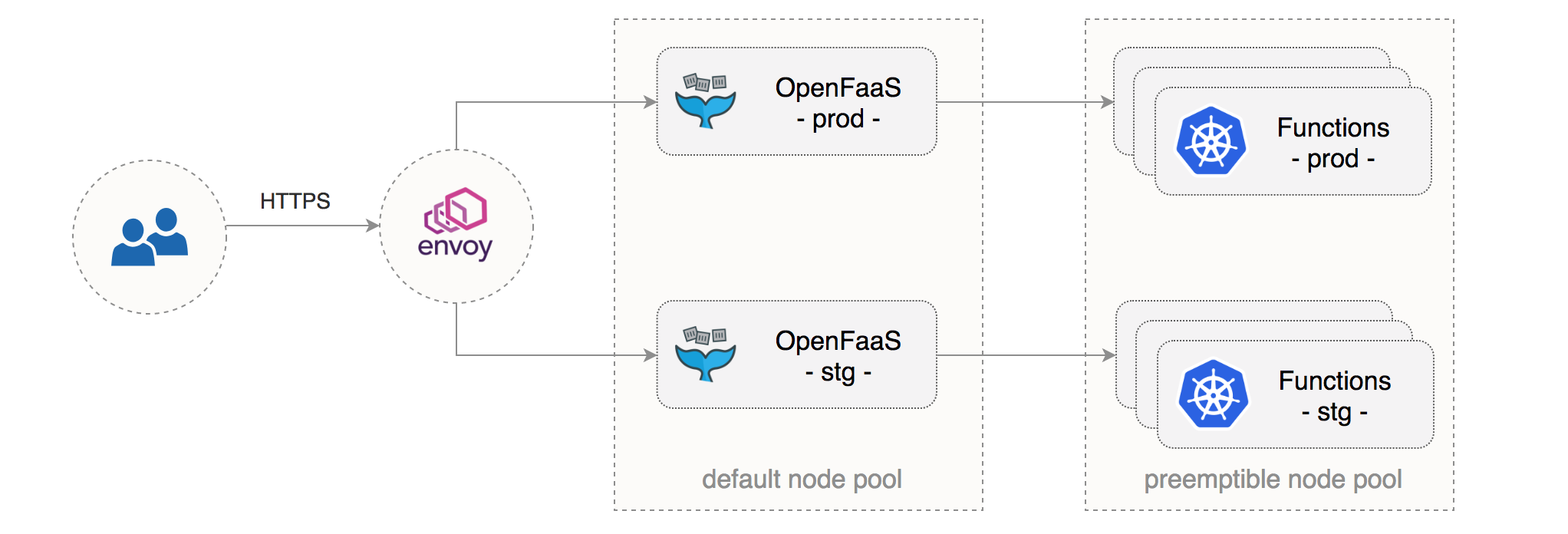 Running OpenFaaS on GKE with preemptible node pools