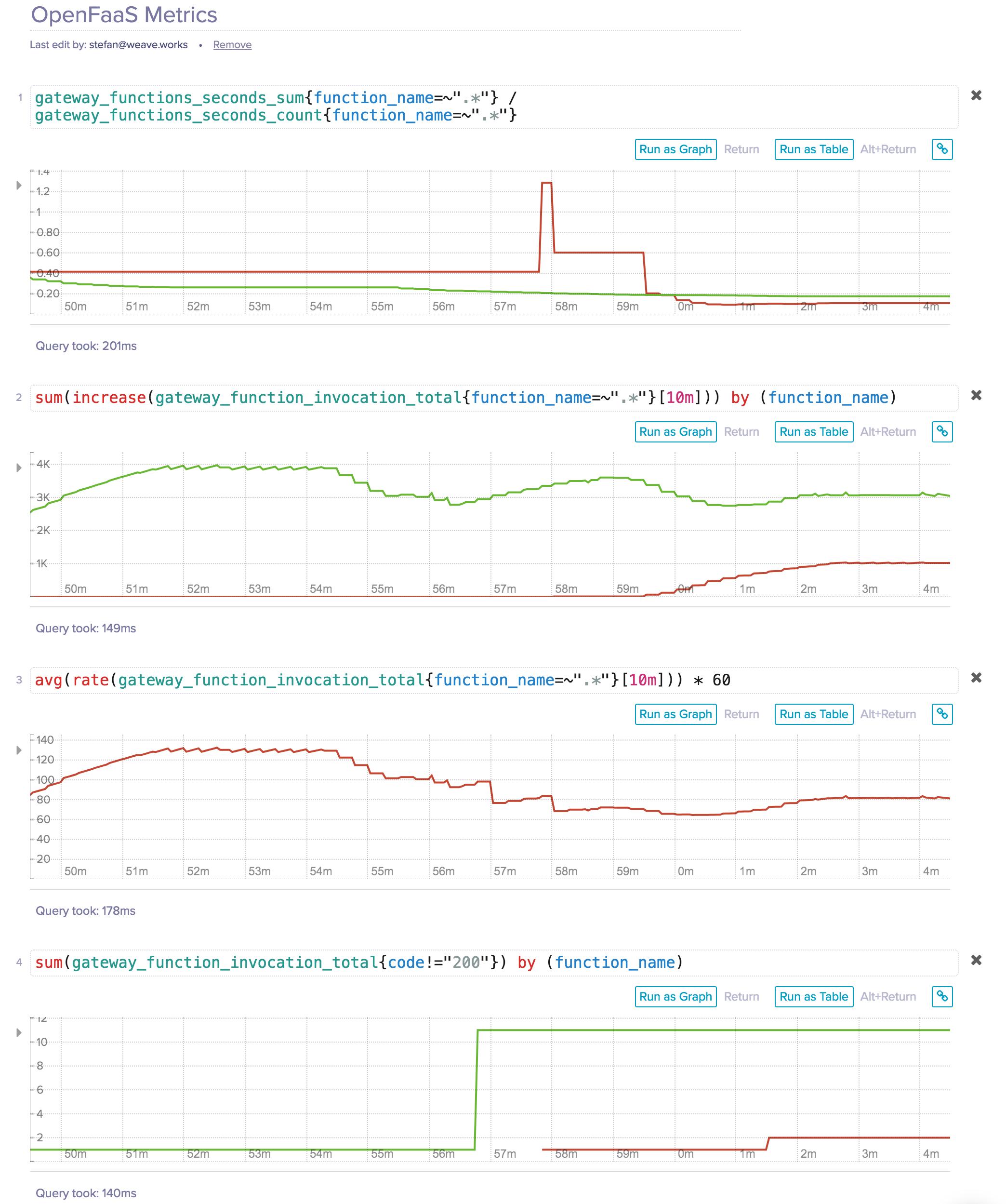 openfaas-metrics