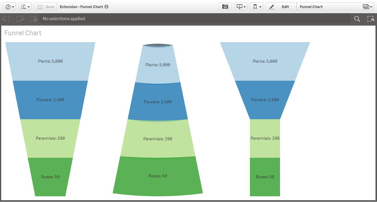 GitHub - stefanwalther/sense-funnel-chart: Funnel chart