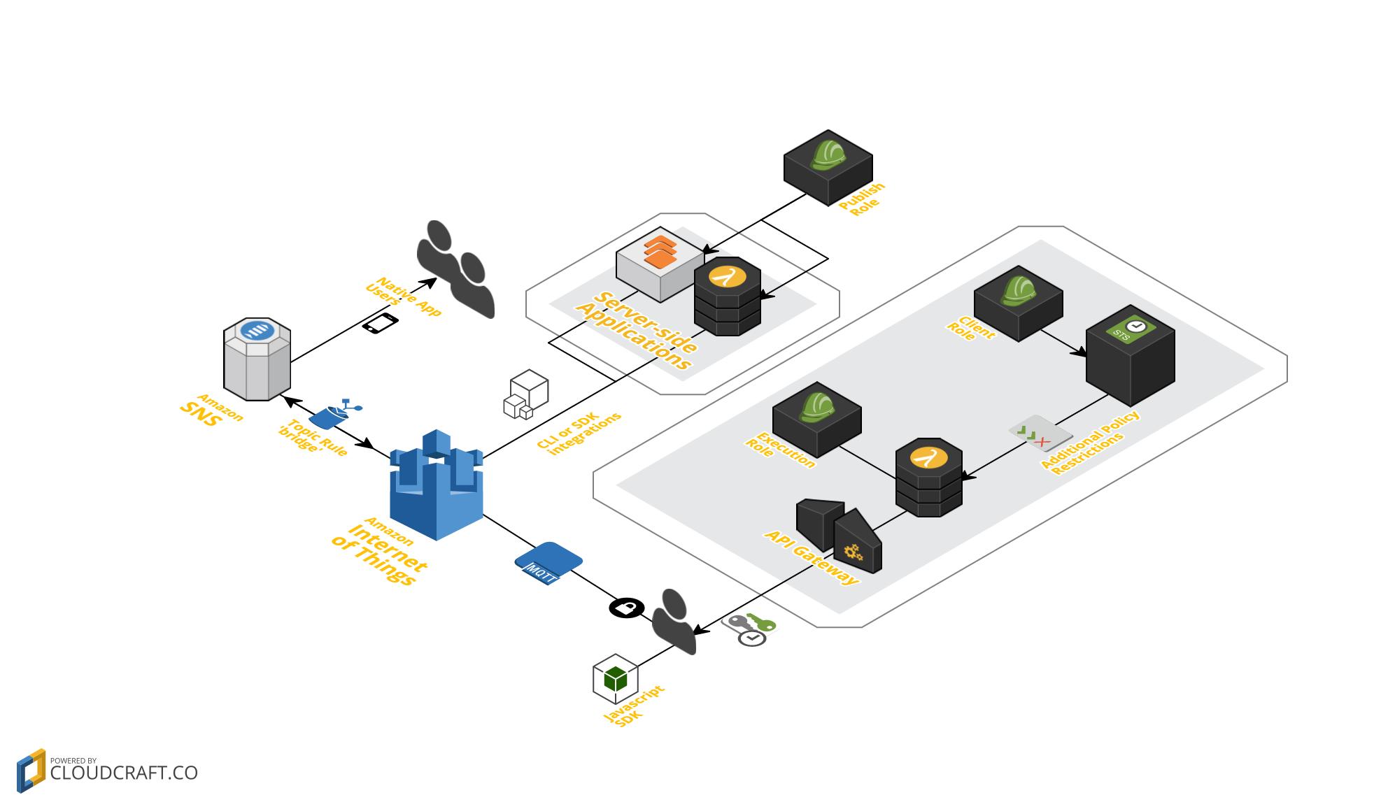 GitHub - stephen-164/serverless-websockets: Integrate