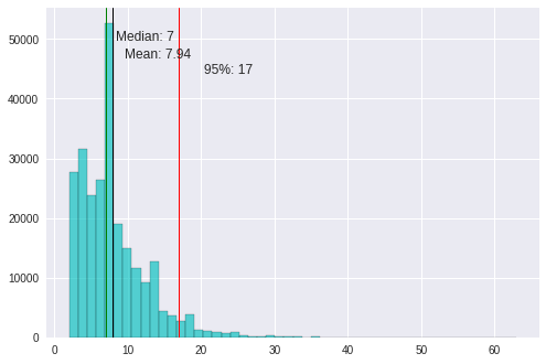 Game length histogram