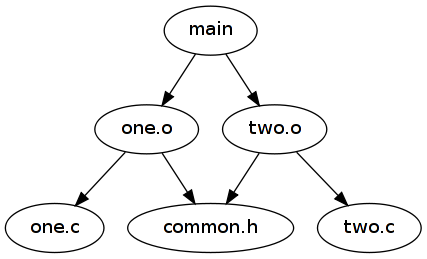 main dependencies