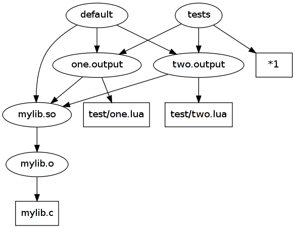 mydir and test dependencies
