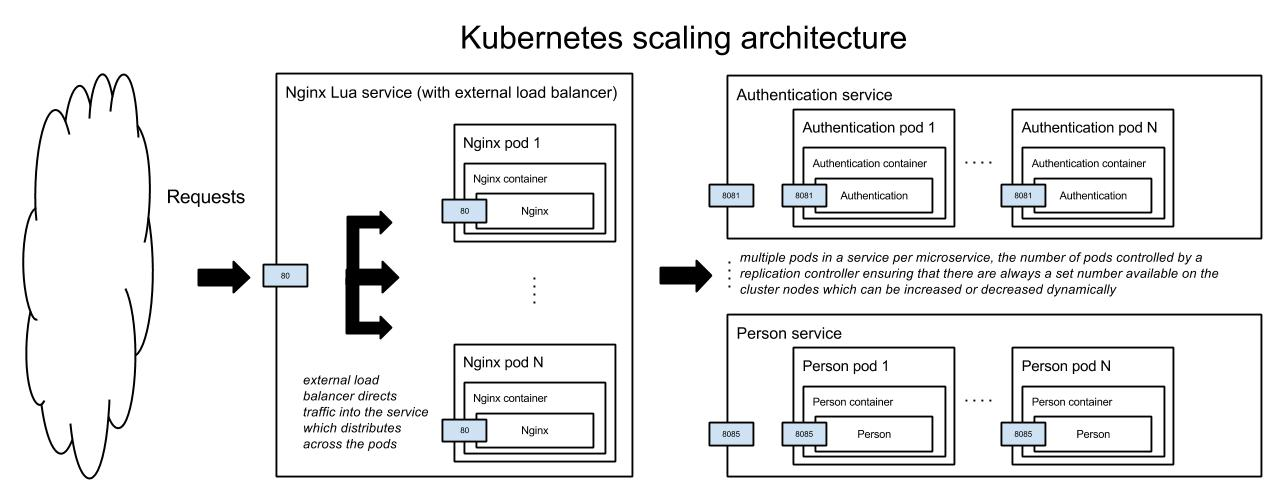Docker authentication authorisation at for Architecture kubernetes