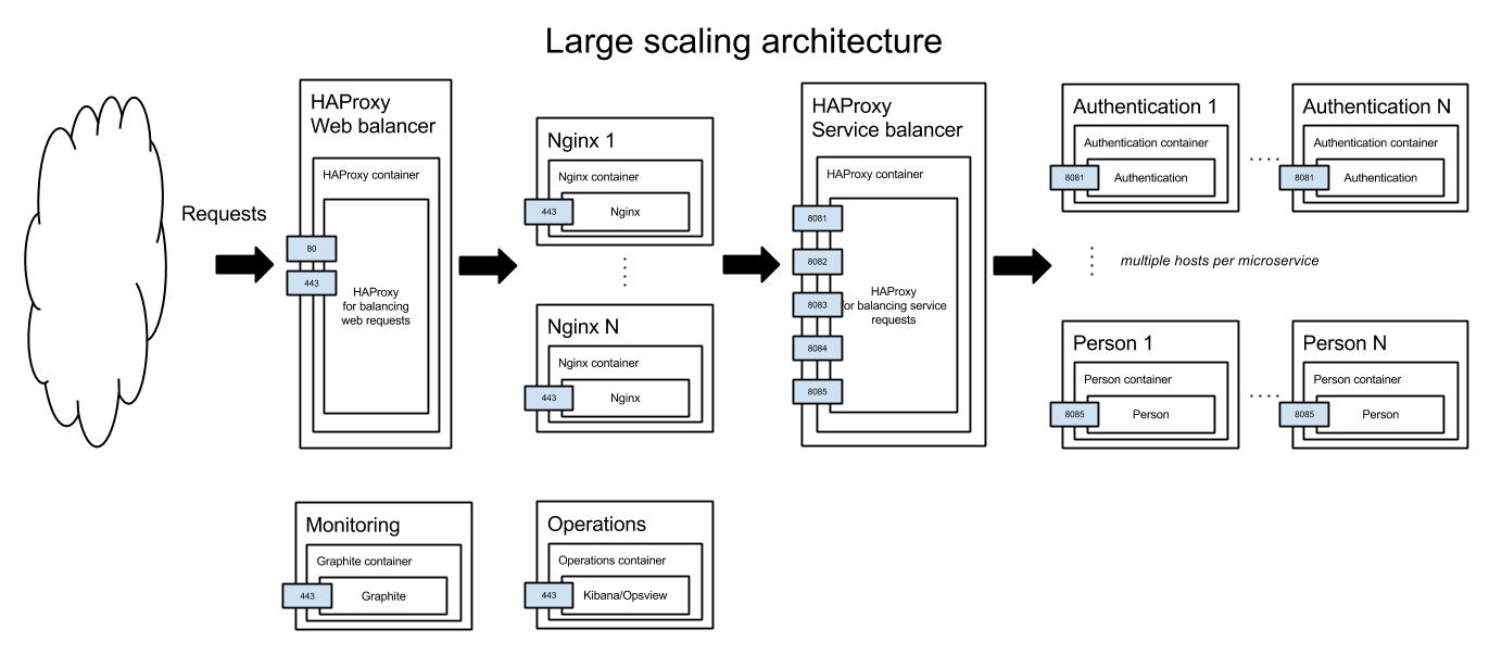 Large scaling architecture diagram
