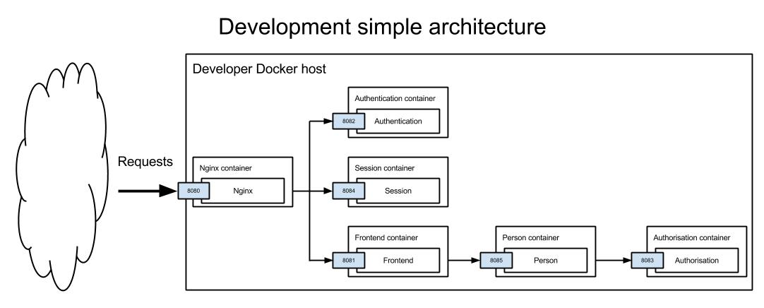 Development architecture diagram