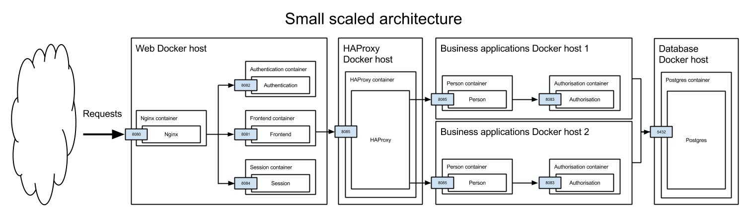 Small scaled architecture diagram