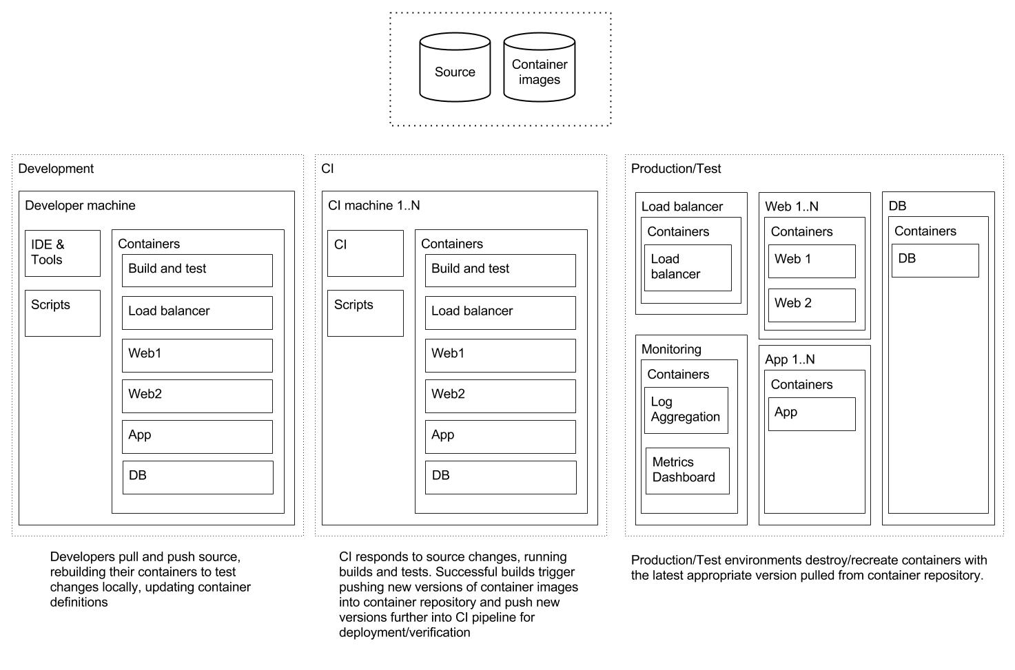 Container development environment diagram