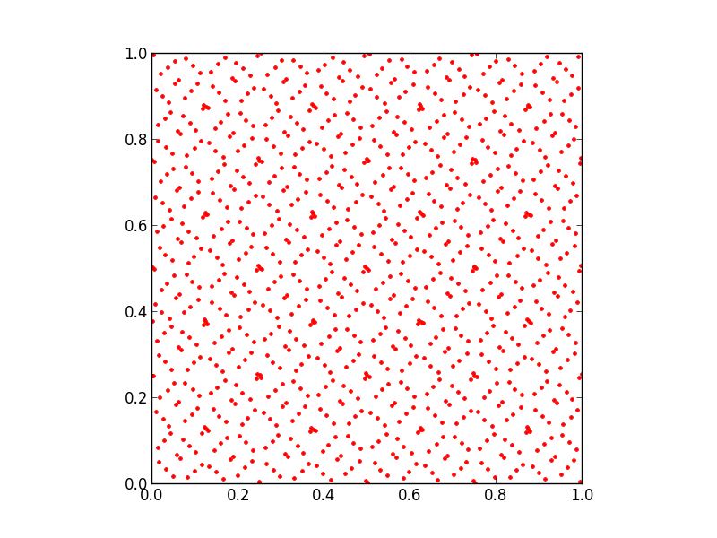 plot of 1024 points of a 2d Sobol sequence