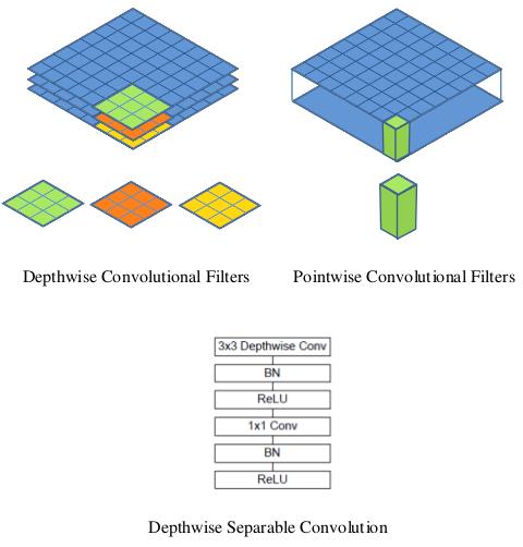 SSD Mobilenet Architecture