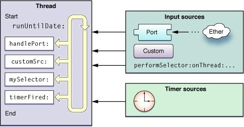 RunLoop结构及事件源