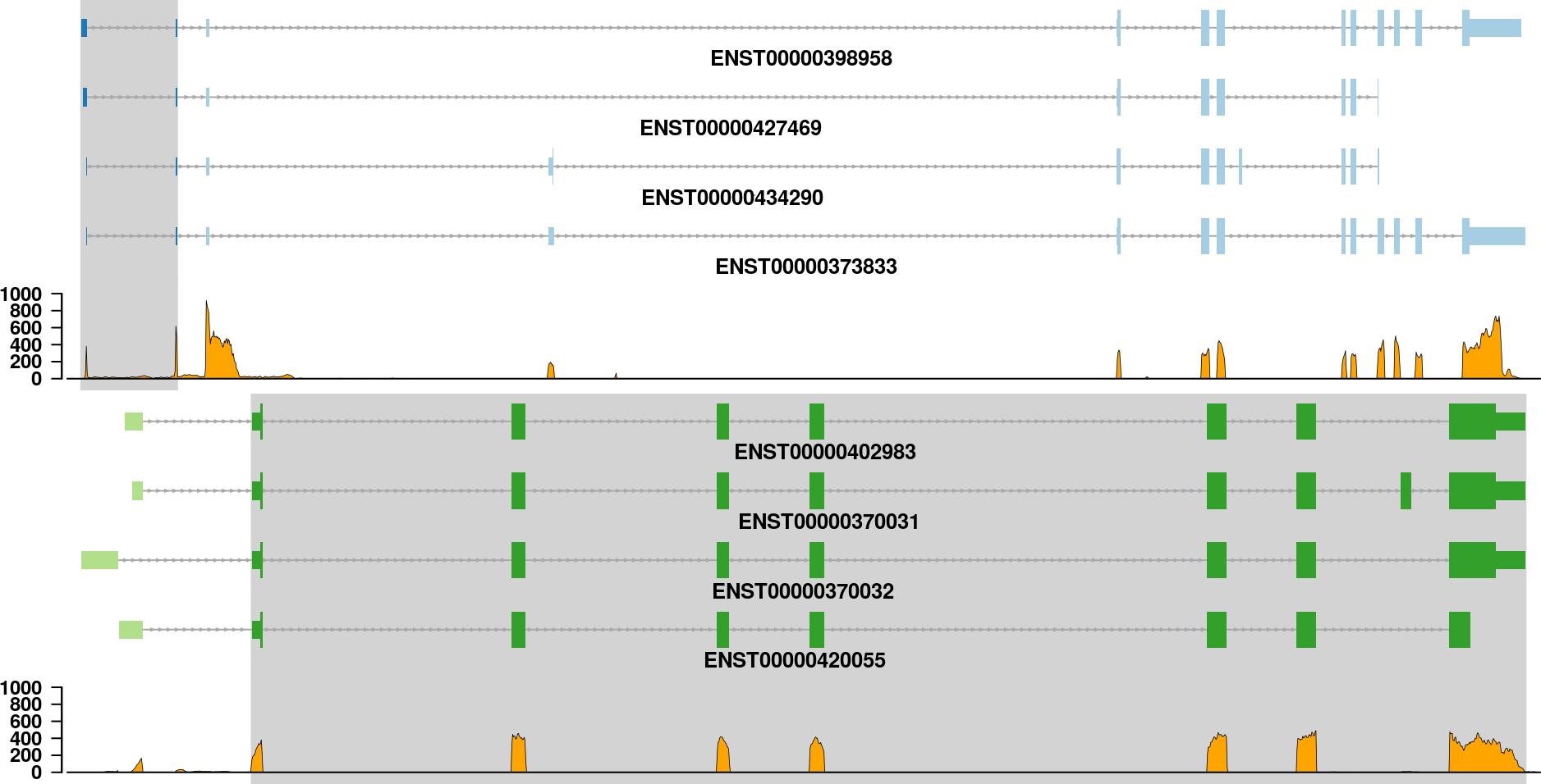 fusion transcripts plot