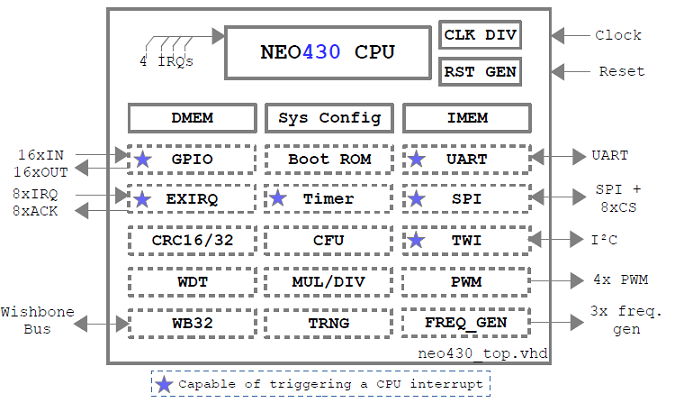 NEO430 Overview