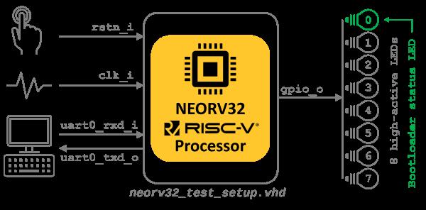 neorv32 test setup
