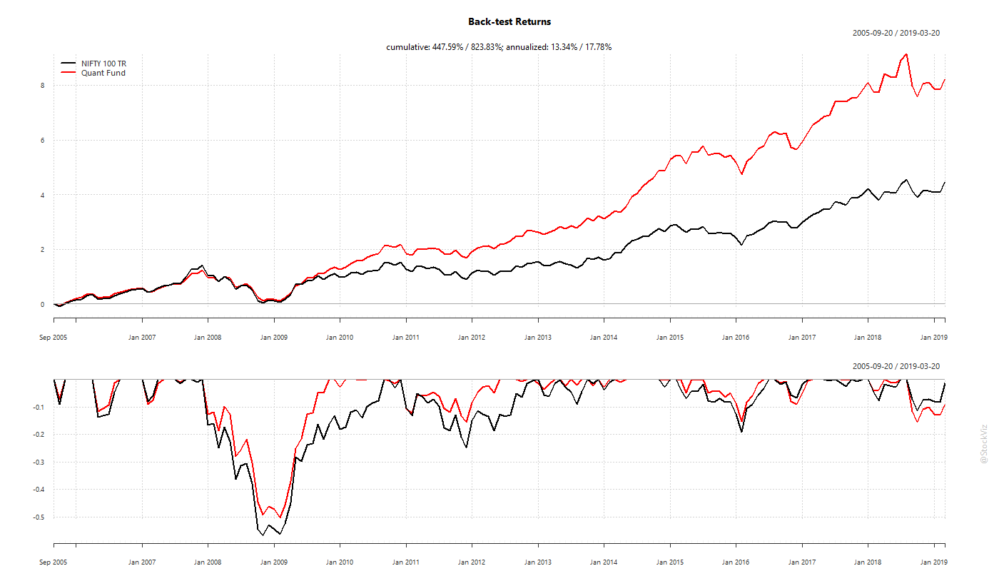 cumulative performance vs. NIFTY 100 TR