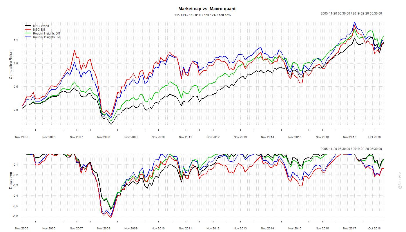market-cap vs. maro-quant