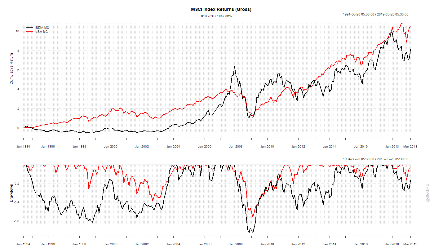 MSCI India vs. US mid-cap indices
