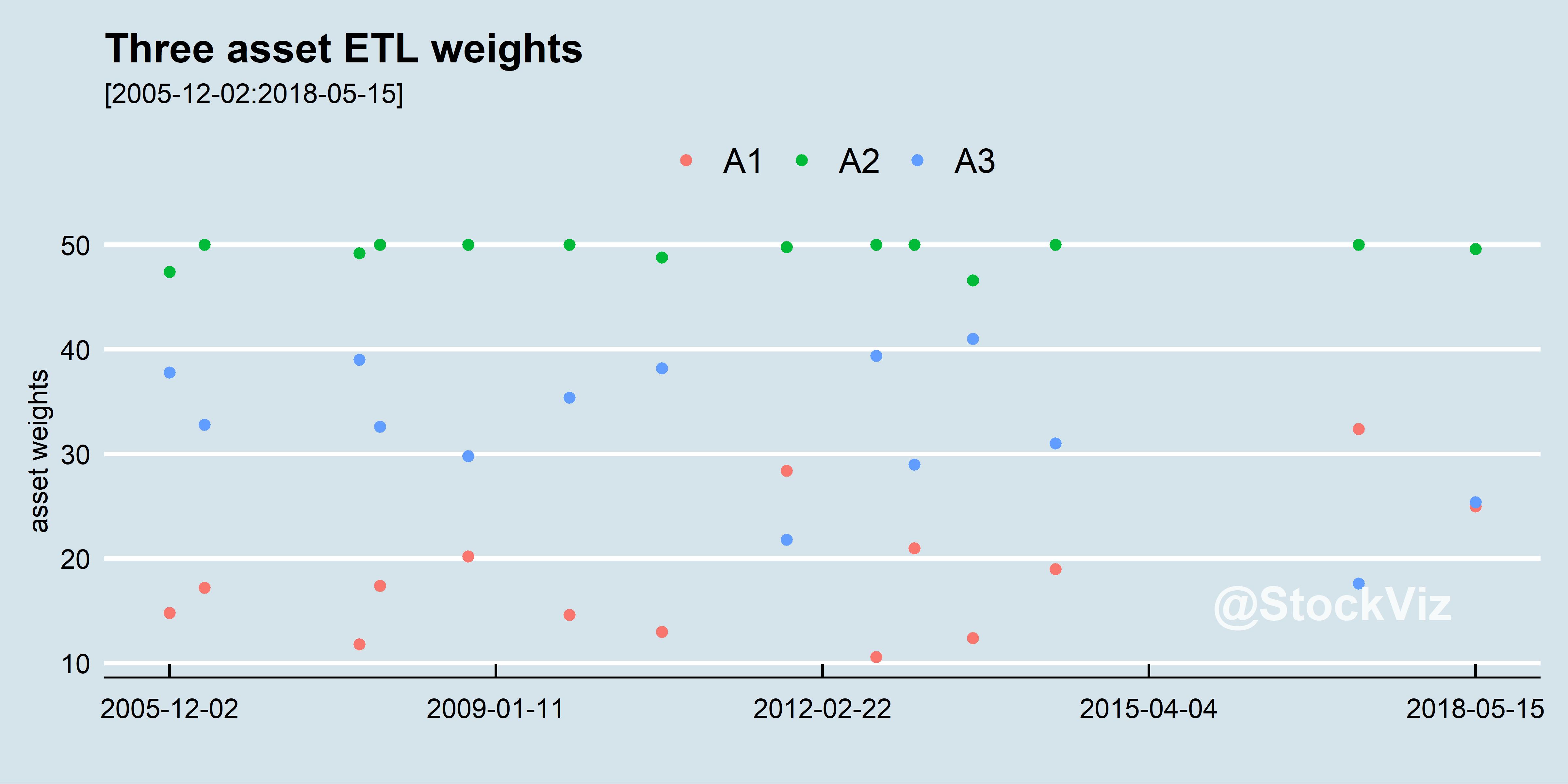 min-etl 3-asset portfolio (NIFTY MIDCAP, 0-5yr bond, NASDAQ-100) asset weights