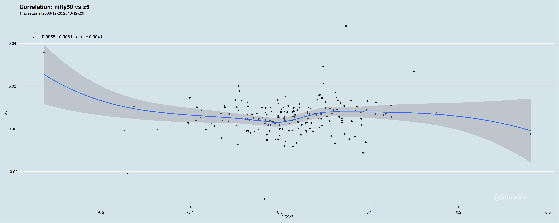 nifty50.z5.correlation.1mo